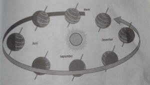 Ilustrasi: Rotasi bumi (Fisika Gasing)