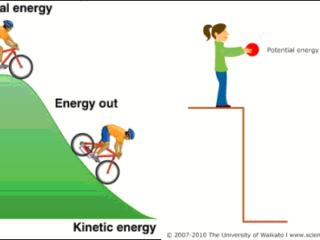 energi kinetik potensial